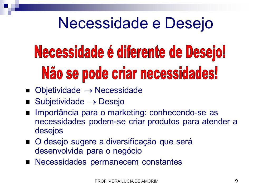 Necessidade e Desejo Necessidade é diferente de Desejo!