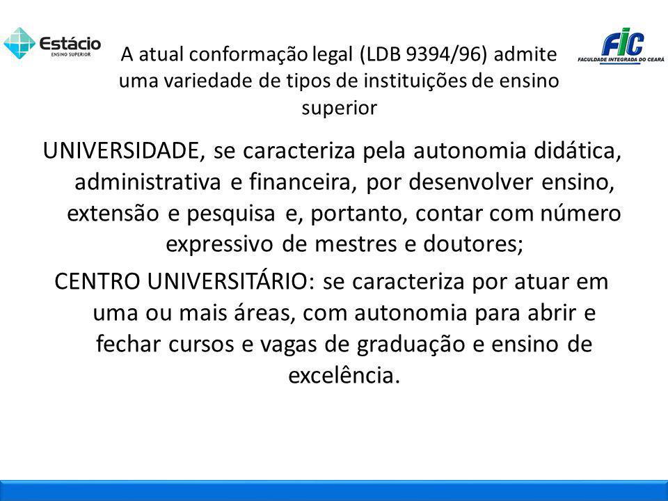 A atual conformação legal (LDB 9394/96) admite uma variedade de tipos de instituições de ensino superior