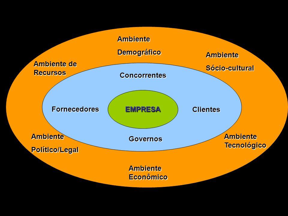 Ambiente Demográfico. Ambiente. Sócio-cultural. Ambiente de Recursos. Concorrentes. EMPRESA. Fornecedores.