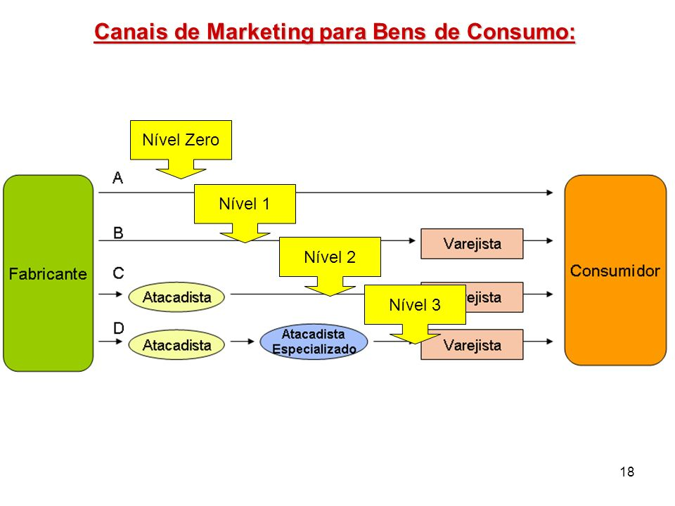 Canais de Marketing para Bens de Consumo: