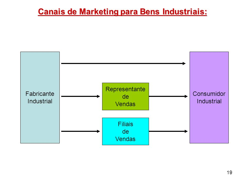 Canais de Marketing para Bens Industriais: