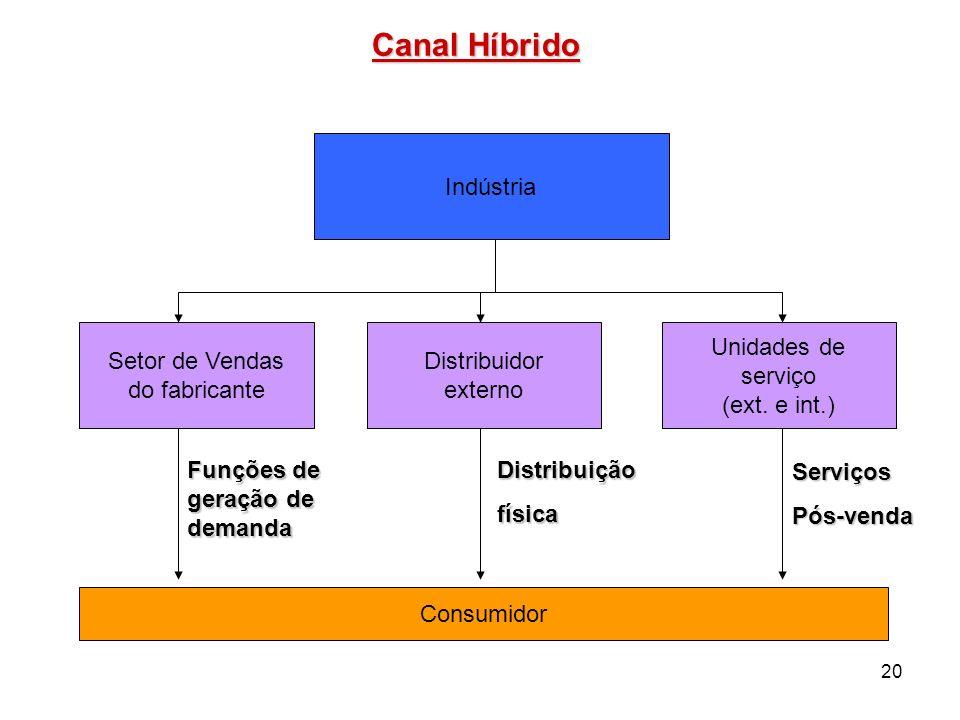 Canal Híbrido Indústria Setor de Vendas do fabricante Distribuidor