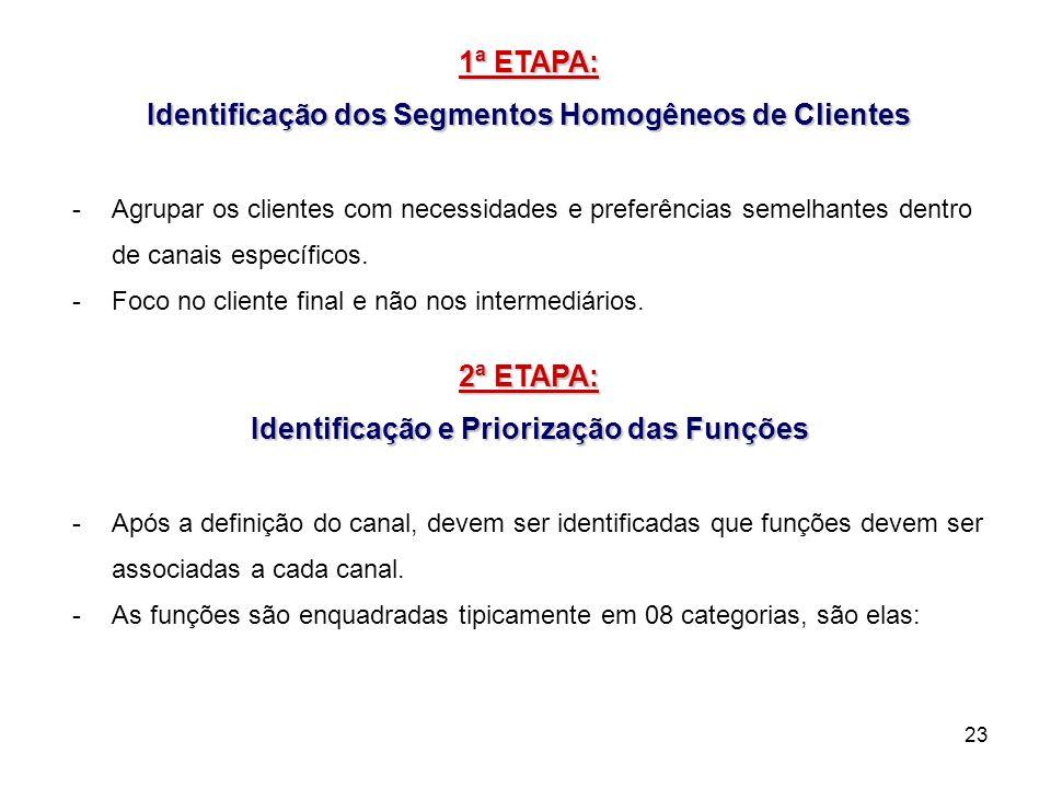 Identificação dos Segmentos Homogêneos de Clientes