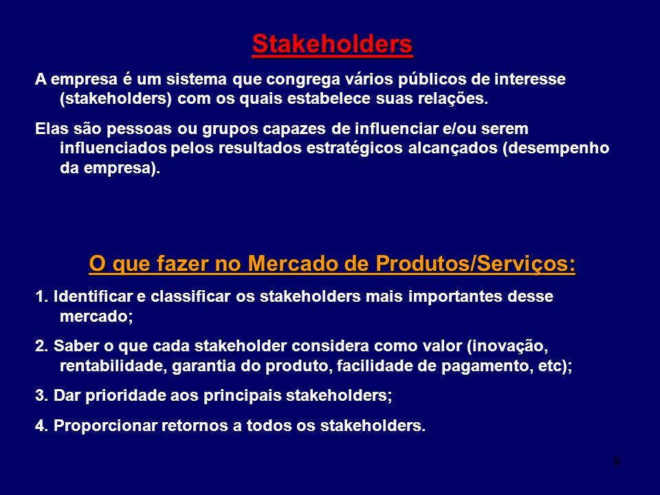 O que fazer no Mercado de Produtos/Serviços: