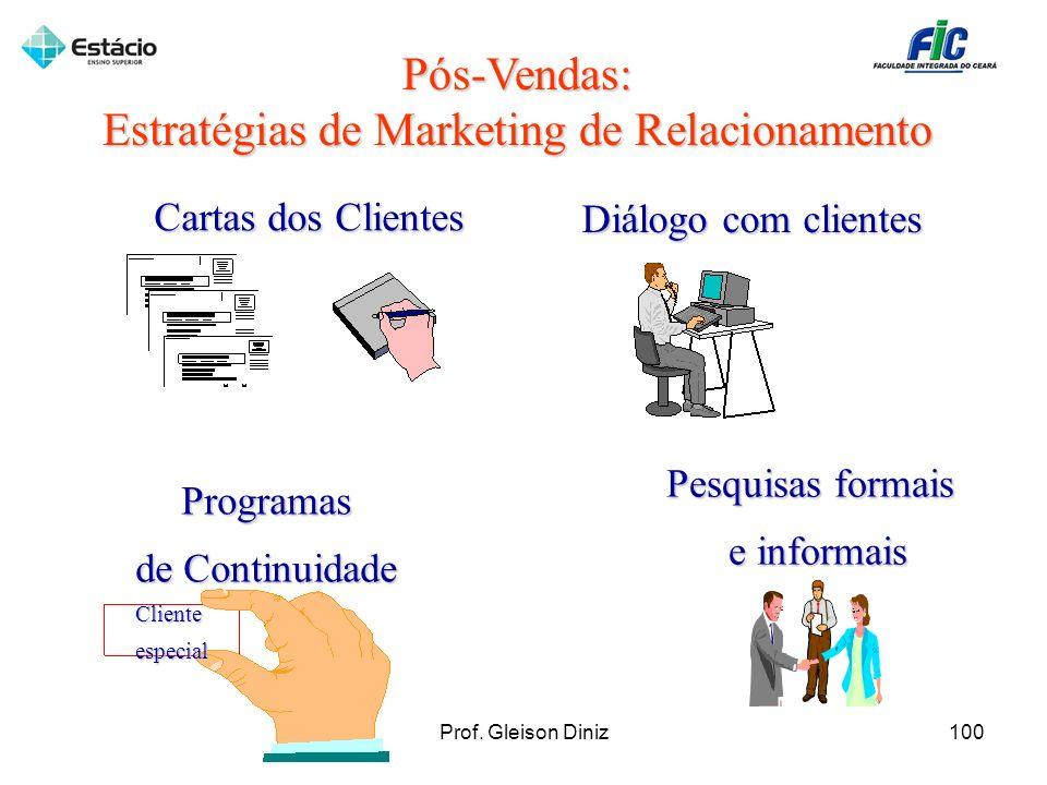Pós-Vendas: Estratégias de Marketing de Relacionamento