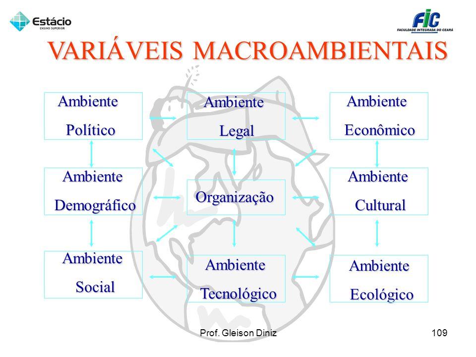 VARIÁVEIS MACROAMBIENTAIS