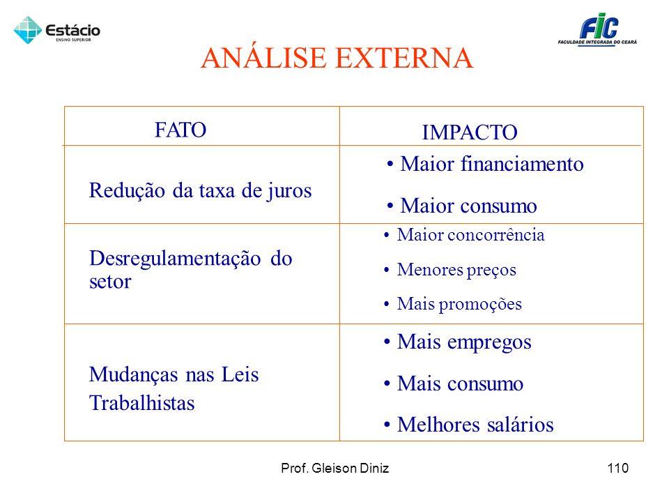 ANÁLISE EXTERNA FATO IMPACTO Maior financiamento Maior consumo