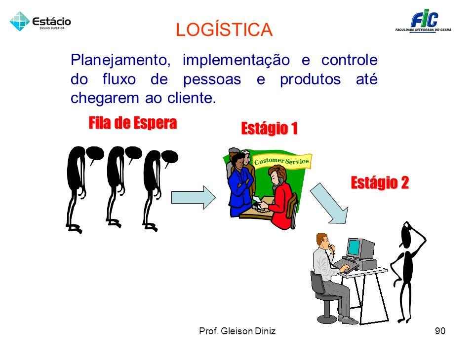 LOGÍSTICA Planejamento, implementação e controle do fluxo de pessoas e produtos até chegarem ao cliente.