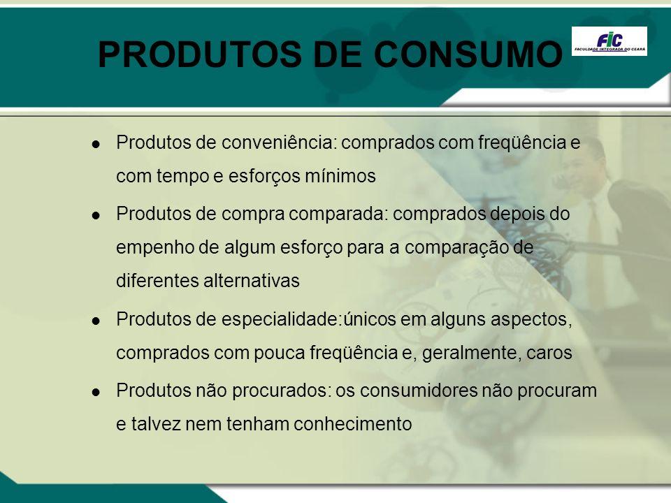 PRODUTOS DE CONSUMO Produtos de conveniência: comprados com freqüência e com tempo e esforços mínimos.