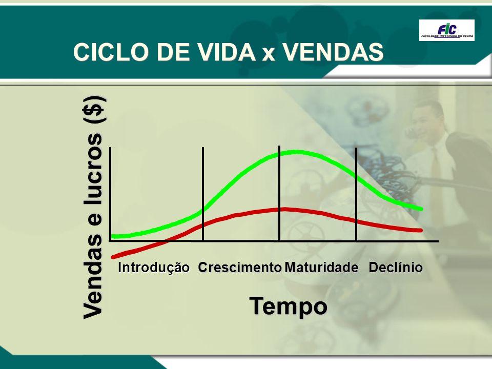 CICLO DE VIDA x VENDAS Vendas e lucros ($) Tempo Introdução