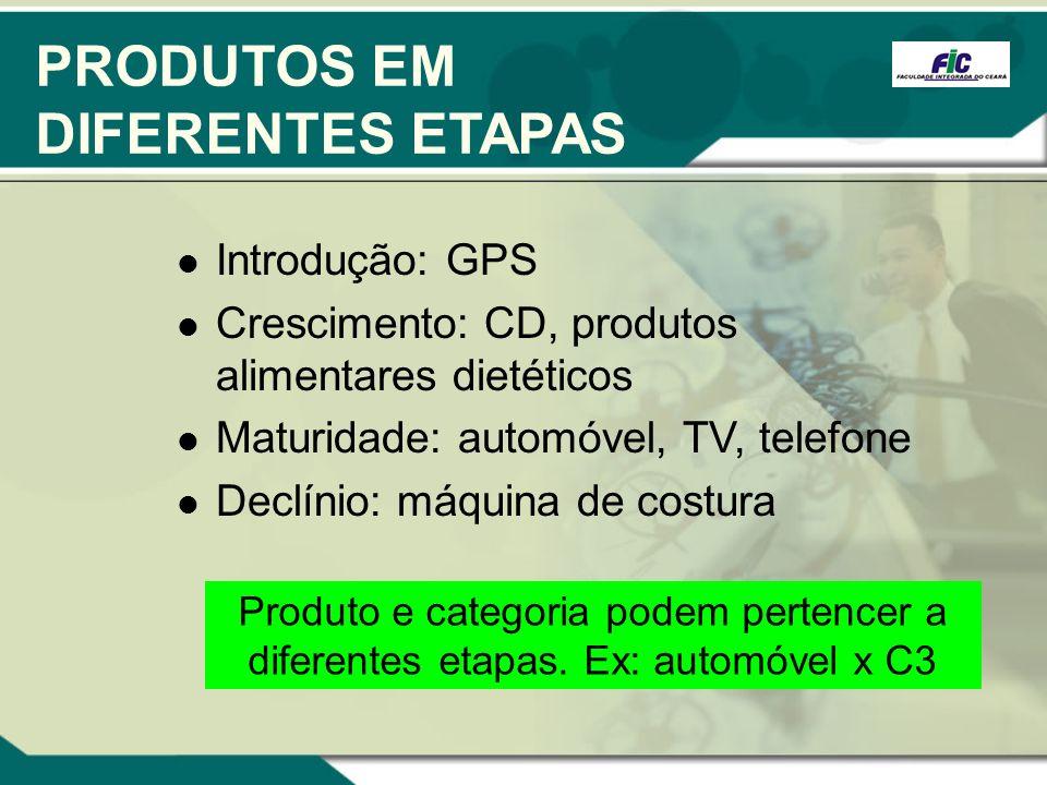 PRODUTOS EM DIFERENTES ETAPAS