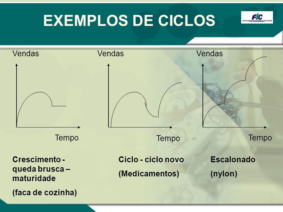 EXEMPLOS DE CICLOS Vendas Vendas Vendas Tempo Tempo Tempo