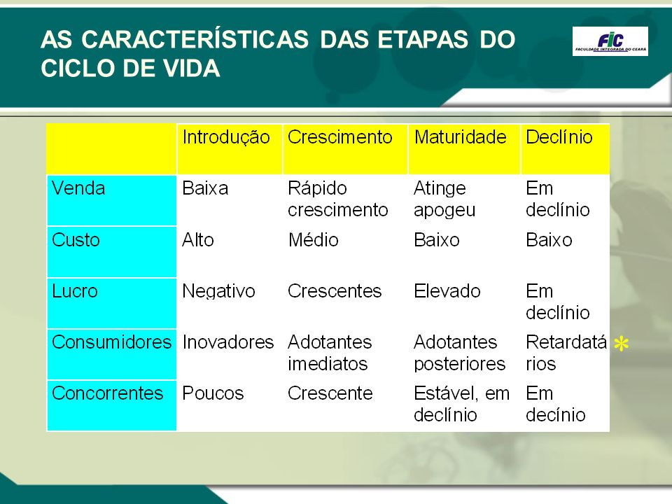 AS CARACTERÍSTICAS DAS ETAPAS DO CICLO DE VIDA