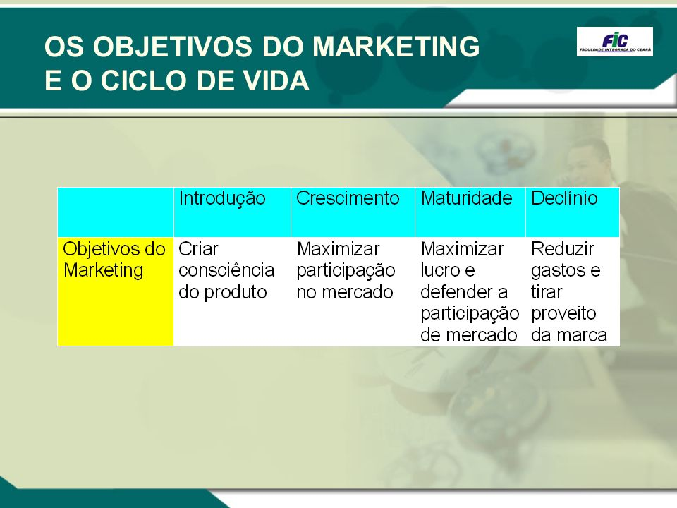 OS OBJETIVOS DO MARKETING E O CICLO DE VIDA