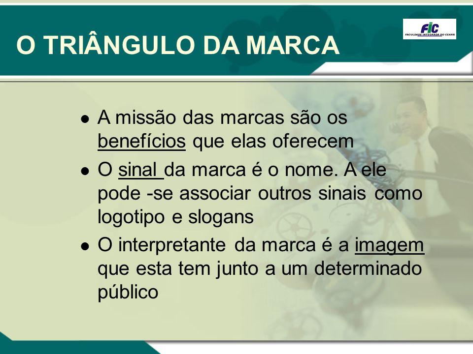 O TRIÂNGULO DA MARCA A missão das marcas são os benefícios que elas oferecem.