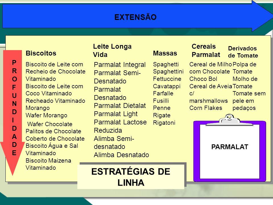 ESTRATÉGIAS DE LINHA EXTENSÃO Leite Longa Vida Cereais Parmalat