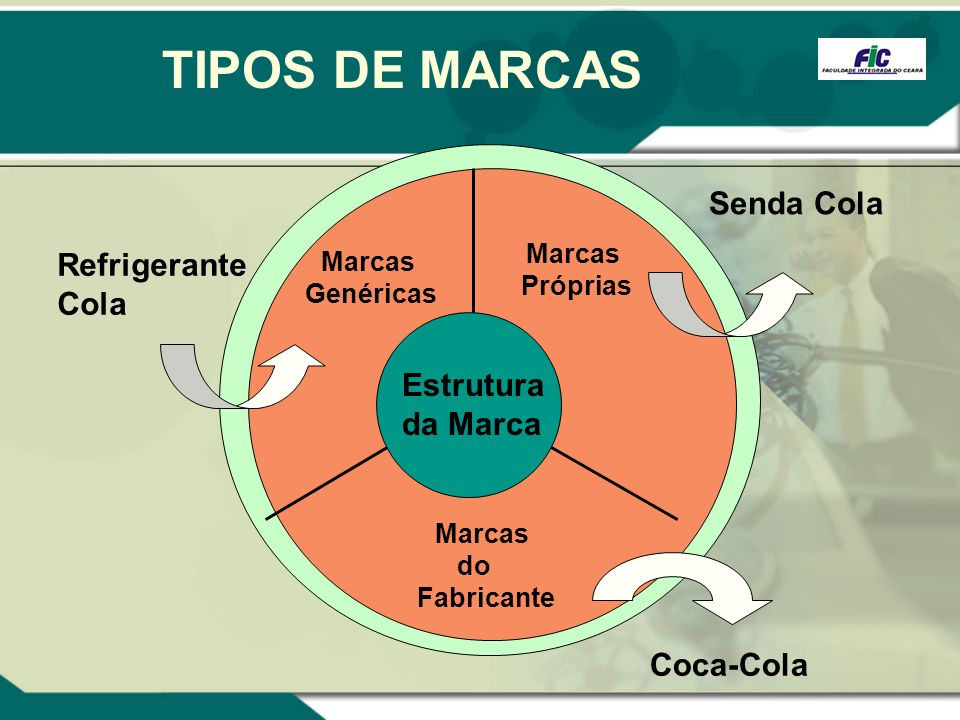 TIPOS DE MARCAS Senda Cola Refrigerante Cola Estrutura da Marca