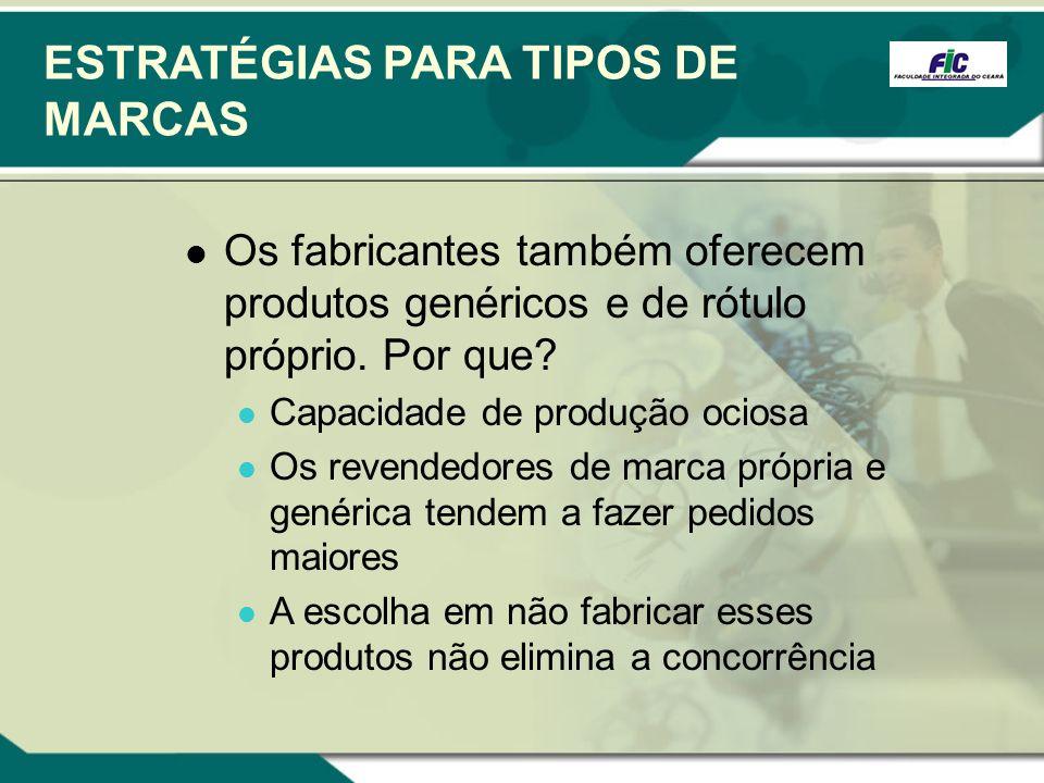 ESTRATÉGIAS PARA TIPOS DE MARCAS