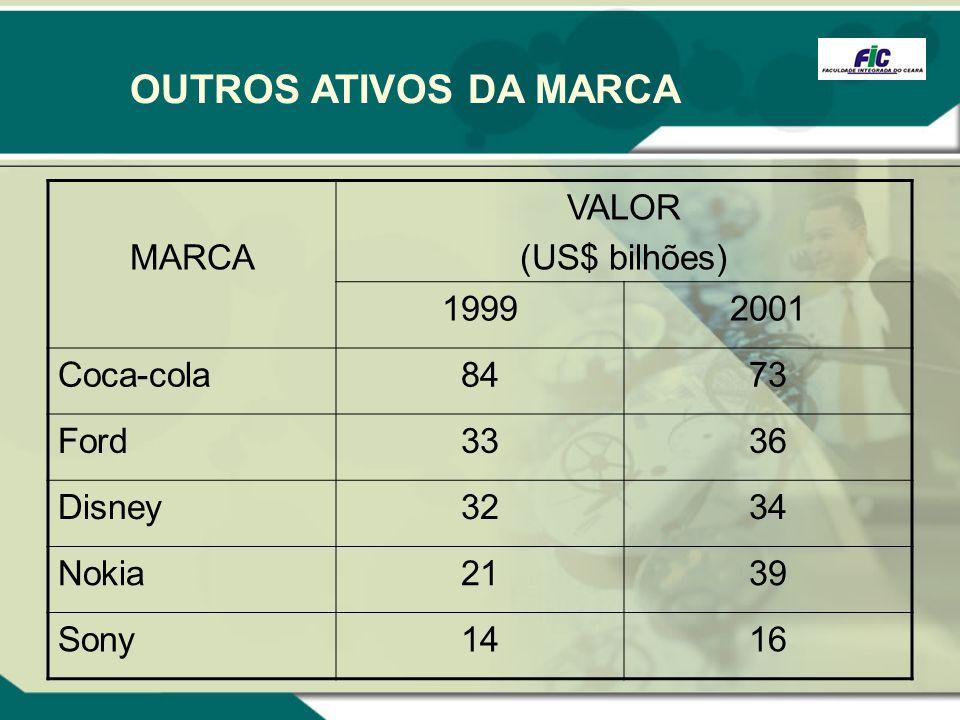OUTROS ATIVOS DA MARCA MARCA VALOR (US$ bilhões) 1999 2001 Coca-cola