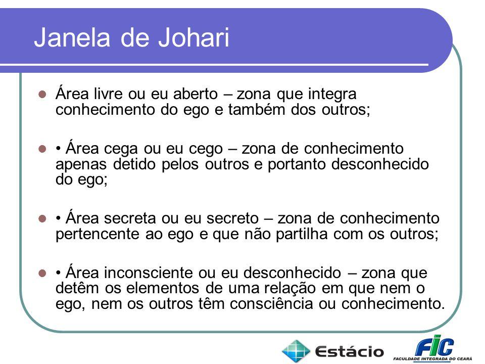 Janela de Johari Área livre ou eu aberto – zona que integra conhecimento do ego e também dos outros;