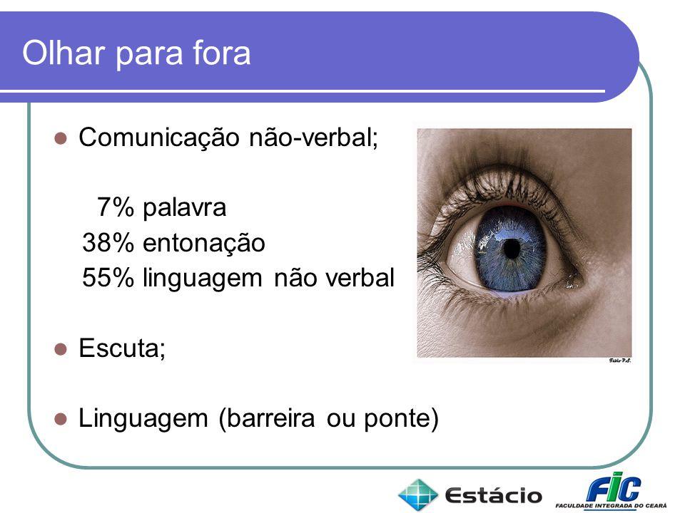 Olhar para fora Comunicação não-verbal; 7% palavra 38% entonação