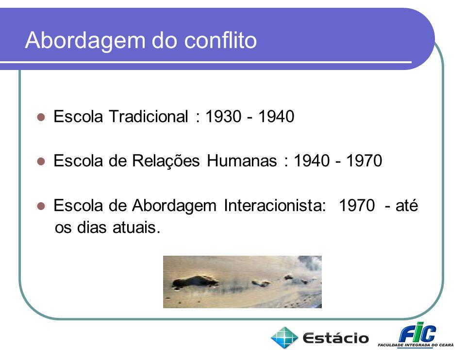 Abordagem do conflito Escola Tradicional : 1930 - 1940