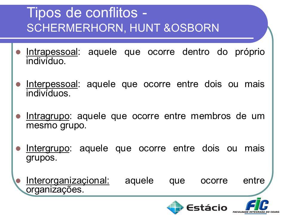 Tipos de conflitos - SCHERMERHORN, HUNT &OSBORN