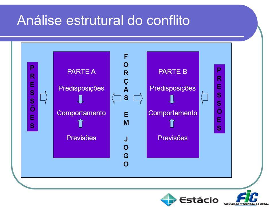 Análise estrutural do conflito