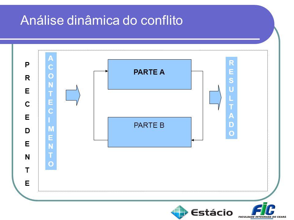 Análise dinâmica do conflito