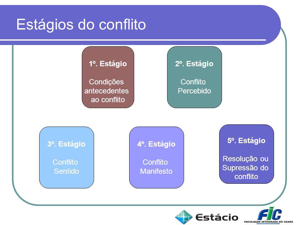 Estágios do conflito 1º. Estágio Condições antecedentes ao conflito