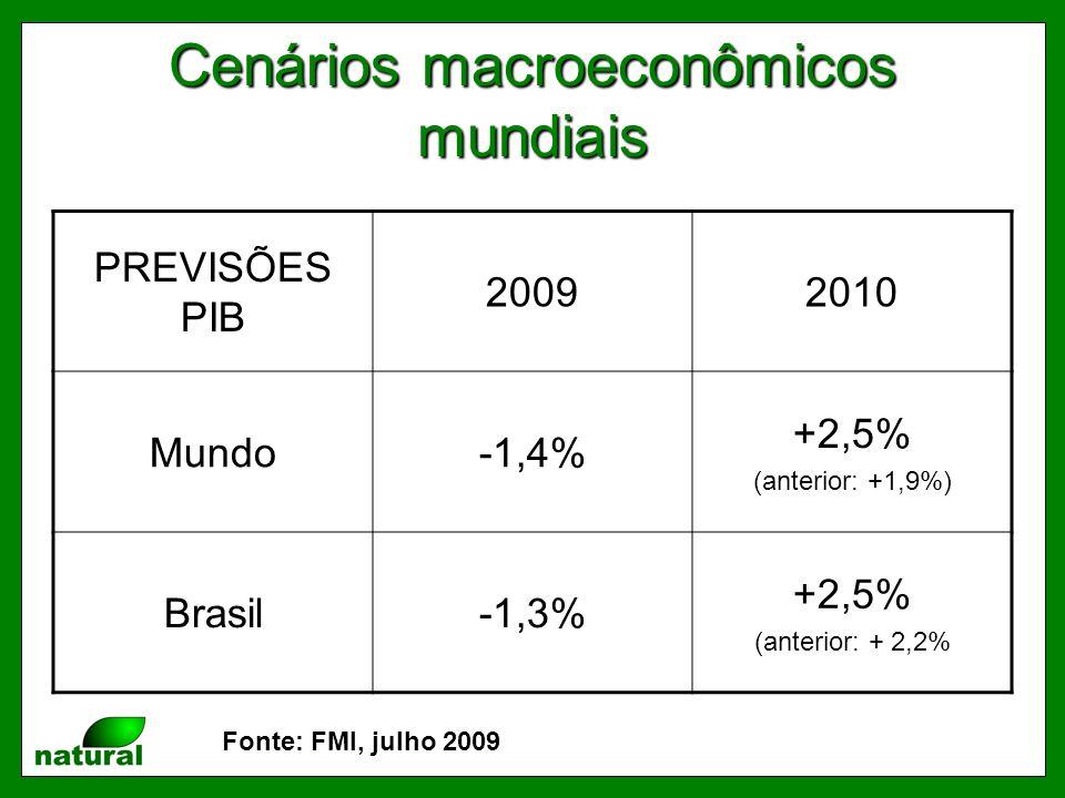 Cenários macroeconômicos mundiais