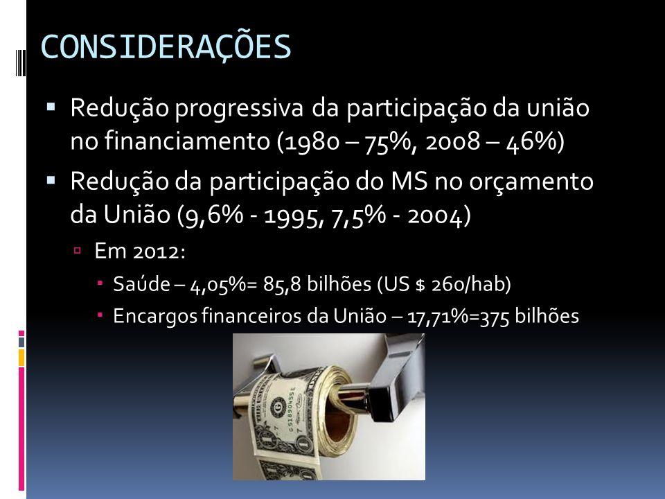 CONSIDERAÇÕES Redução progressiva da participação da união no financiamento (1980 – 75%, 2008 – 46%)