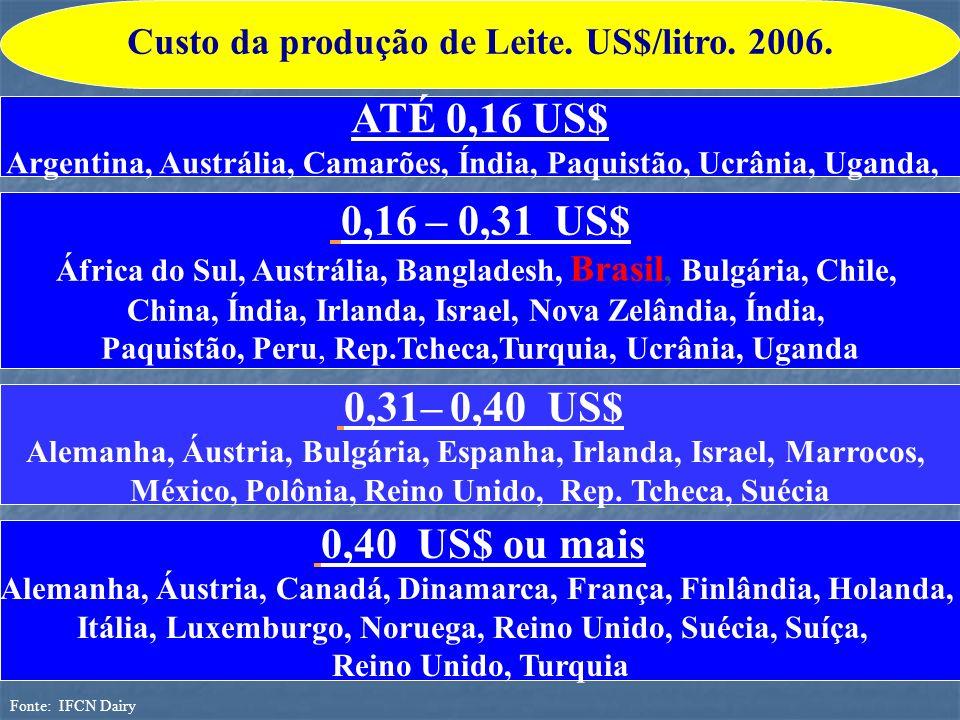 Custo da produção de Leite. US$/litro. 2006.