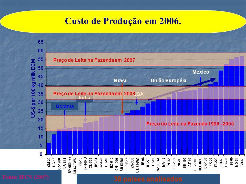 Custo de Produção em 2006. 38 países analisados Fonte: IFCN (2007) 65