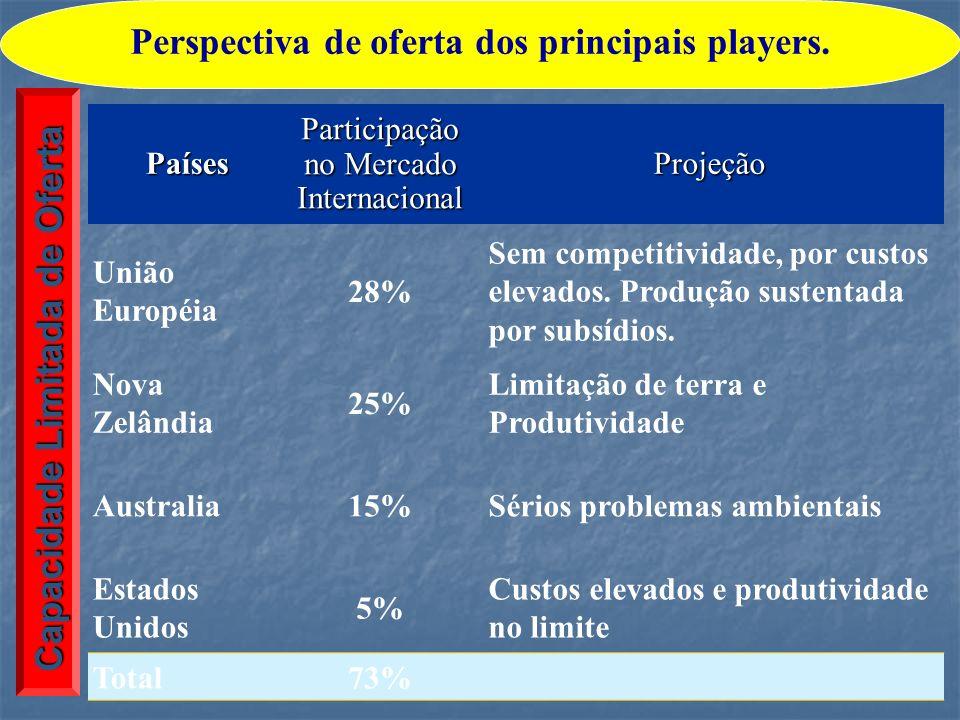 Perspectiva de oferta dos principais players.