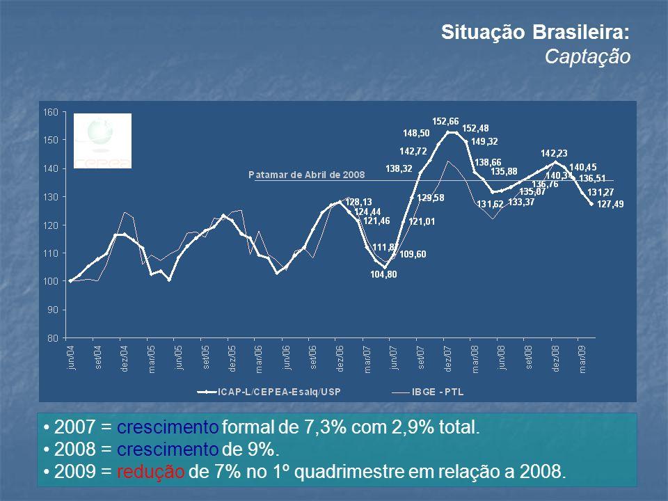 Situação Brasileira: Captação