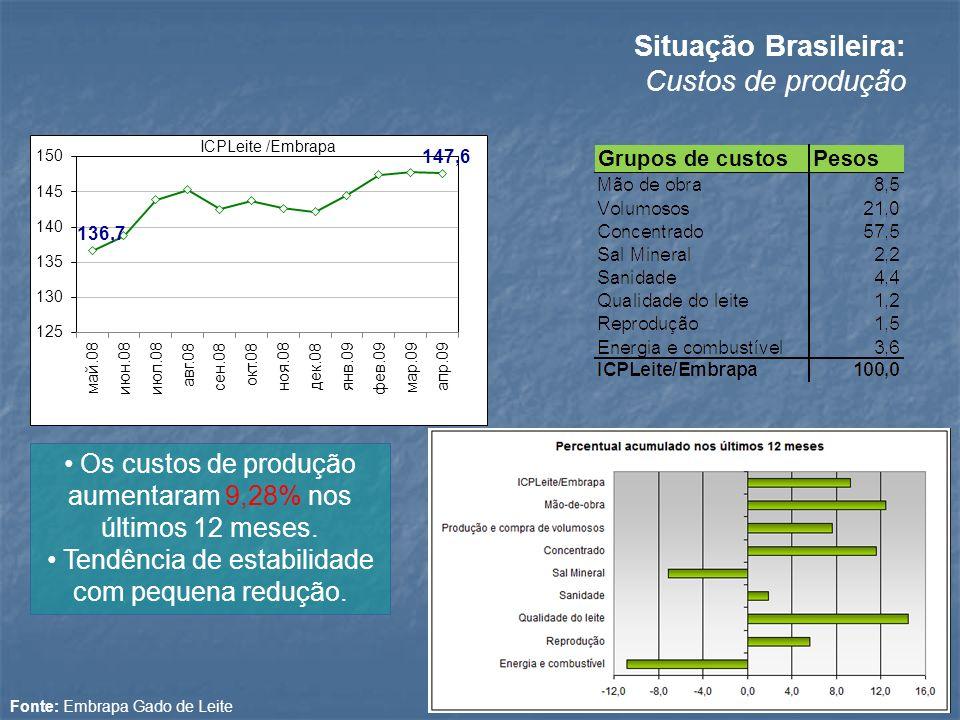 Situação Brasileira: Custos de produção