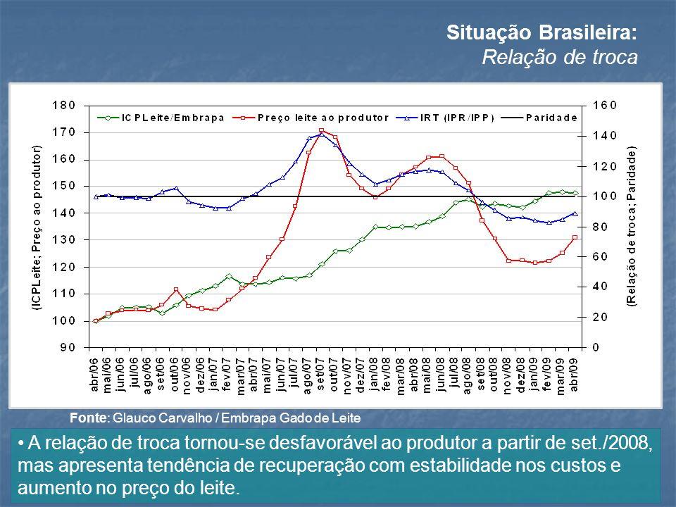 Situação Brasileira: Relação de troca