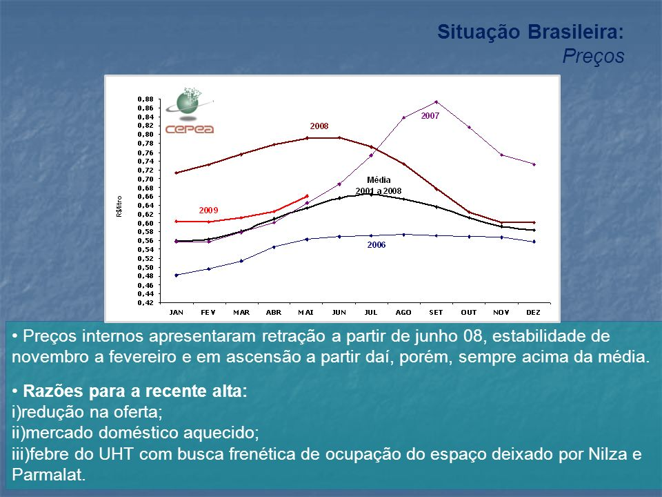 Situação Brasileira: Preços