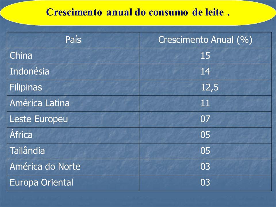 Crescimento anual do consumo de leite .