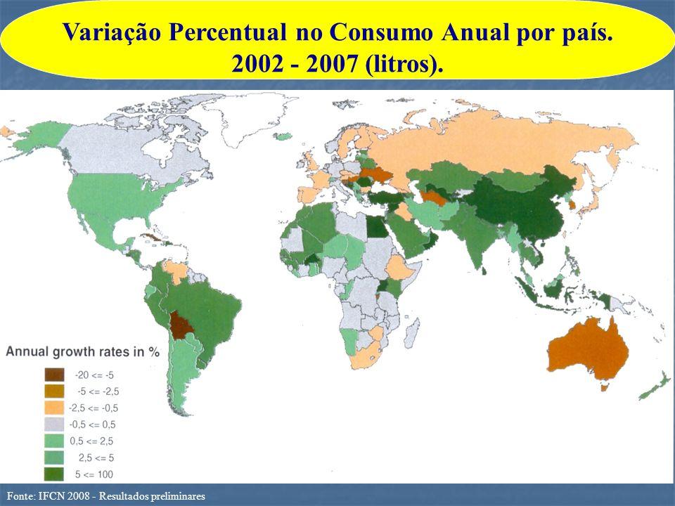 Variação Percentual no Consumo Anual por país. 2002 - 2007 (litros).
