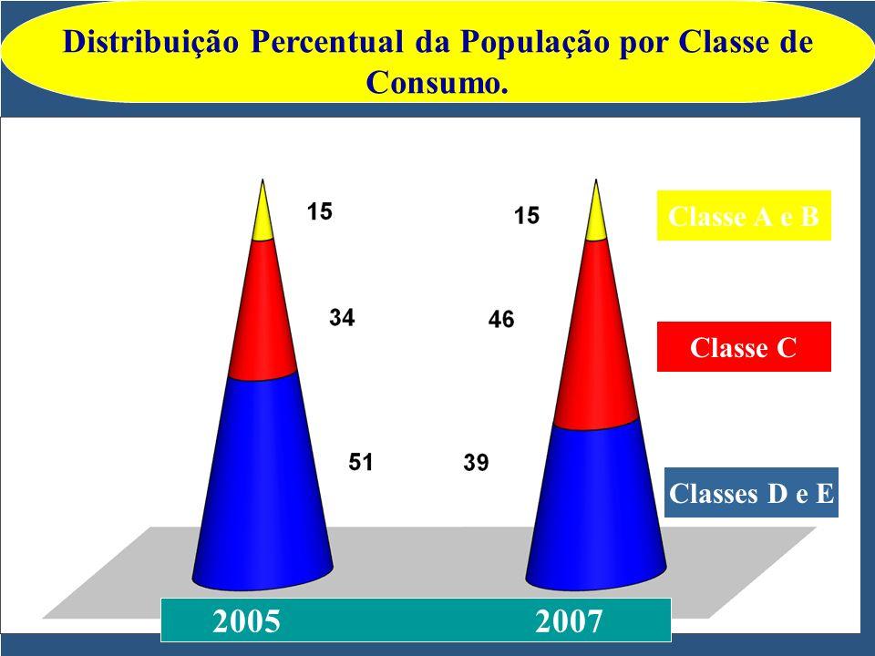 Distribuição Percentual da População por Classe de Consumo.