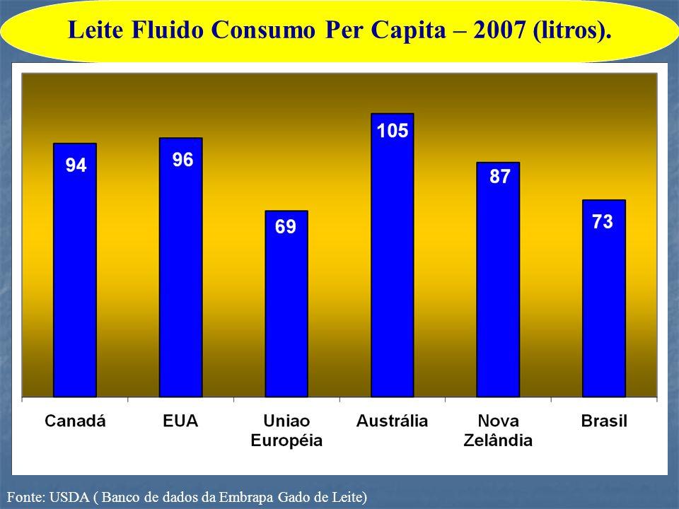 Leite Fluido Consumo Per Capita – 2007 (litros).