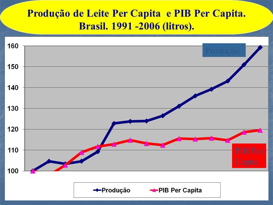 Produção de Leite Per Capita e PIB Per Capita. Brasil