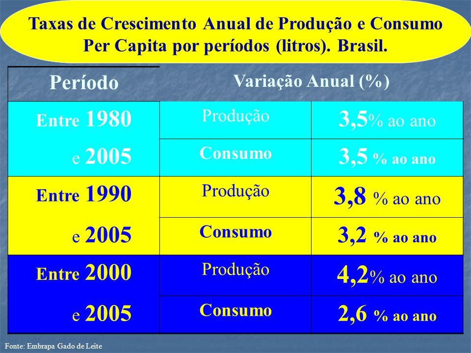 3,8 % ao ano 4,2% ao ano 3,5% ao ano 3,5 % ao ano 3,2 % ao ano