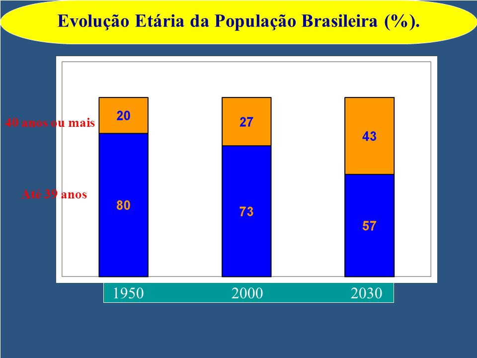Evolução Etária da População Brasileira (%).