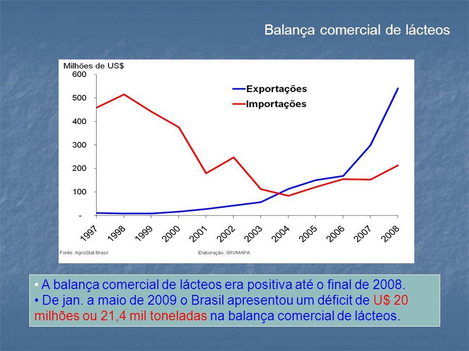 Balança comercial de lácteos