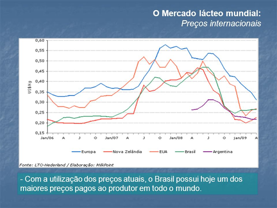 O Mercado lácteo mundial: Preços internacionais