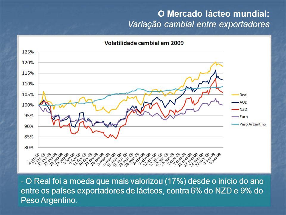 O Mercado lácteo mundial: Variação cambial entre exportadores