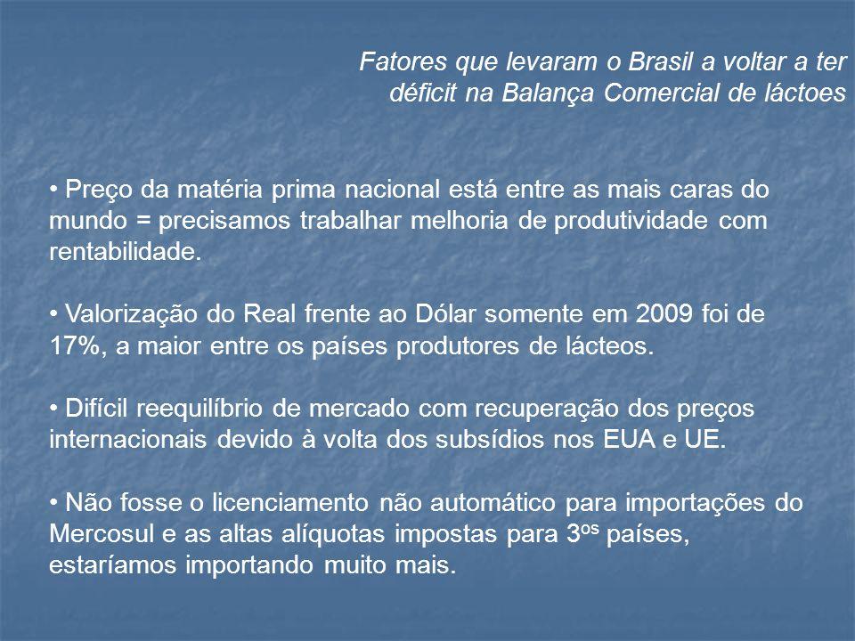 Fatores que levaram o Brasil a voltar a ter déficit na Balança Comercial de láctoes